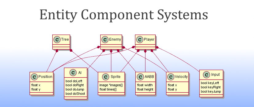 Why Entity Component Systems matter?