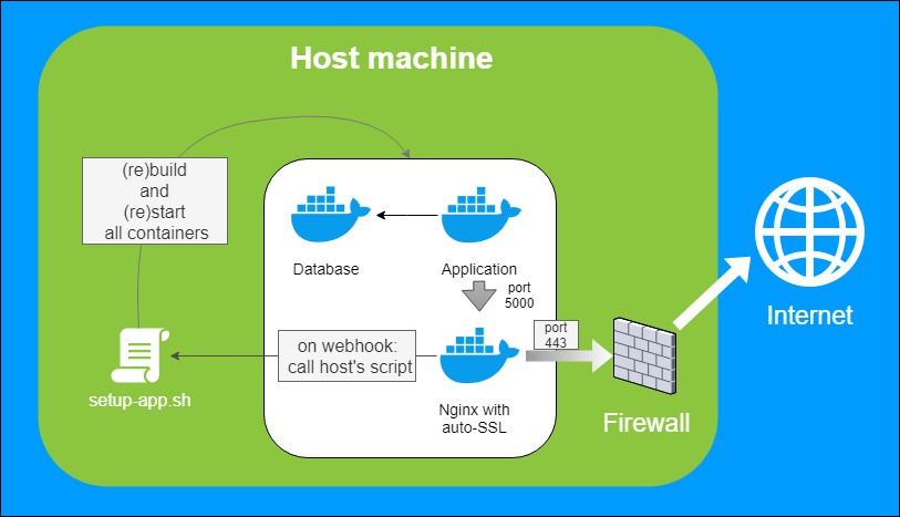 Micro Continuous Deployment: nginx with auto-SSL vs GitHub Webhooks for your dockerized application